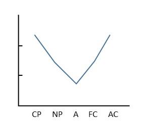 交流分析_V型