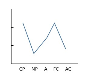 交流分析_逆N型